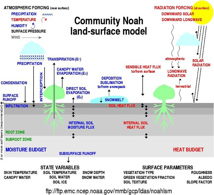 schematic of the Noah land-surface model